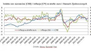 Indeks cen surowców (CRB) i inflacja (CPI) w strefie euro i Stanach Zjednoczonych
