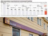 <strong>Debiut</strong> <strong>Alior</strong> <strong>Banku</strong>: zobacz, jak ofertę <strong>banku</strong> oceniają analitycy