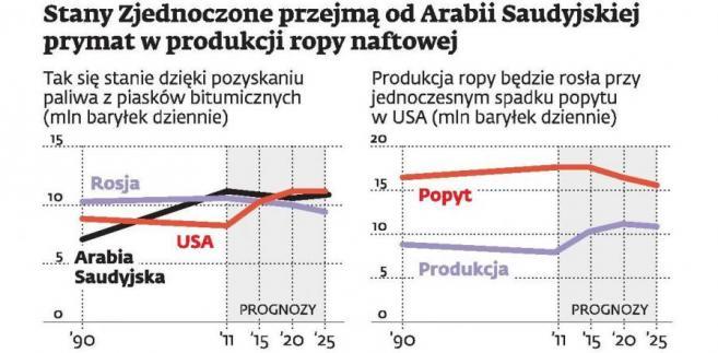 Stany Zjednoczone przejmą od Arabii Saudyjskiej prymat w produkcji ropy naftowej