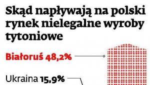 Skąd napływają na polski rynek nielegalne wyroby tytoniowe