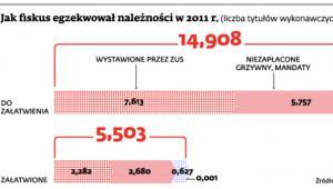 Jak fiskus egzekwował należności w 2011 r.