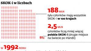 SKOK-i w liczbach