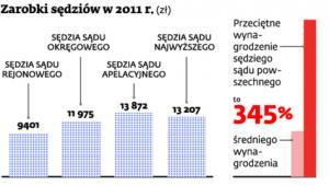 Zarobki sędziów w 2011 r.