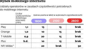 Rynek mobilnego internetu