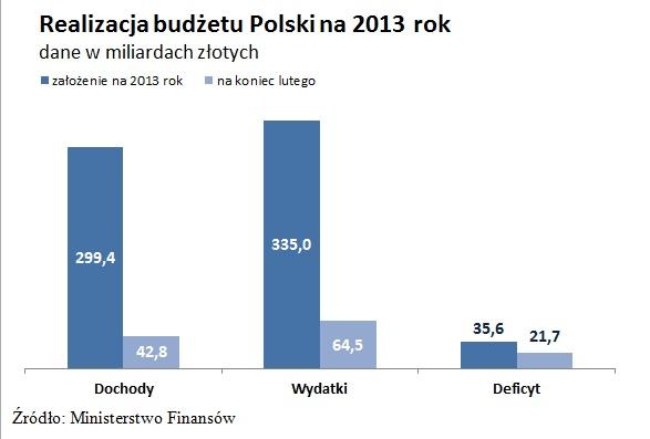Realizacja budżetu Polski na 2013 r.