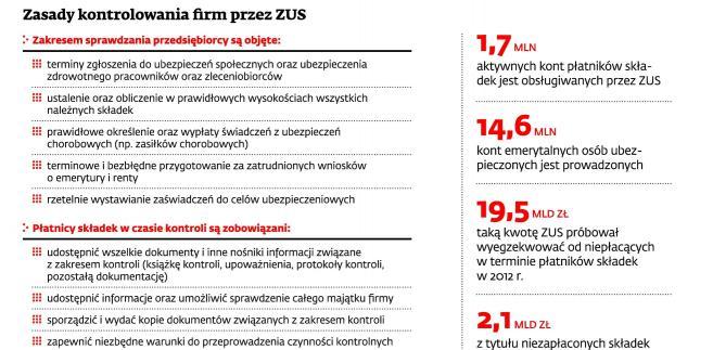 Zasady kontrolowania firm przez ZUS