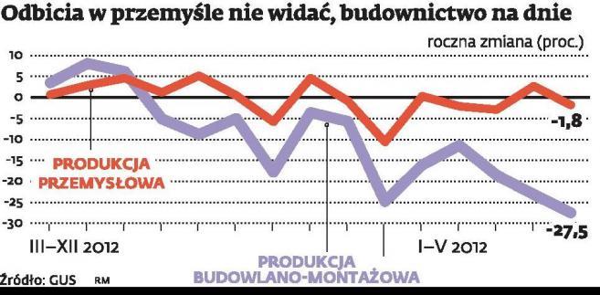 Produkcja przemysłowa spadła w maju o 1,8 proc. w skali roku, a budowlana – aż o 27,5 proc.