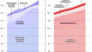 Pieniądz w Funduszu Ubezpieczeń Społecznych