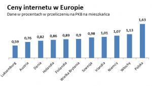 Ceny internetu w Europie