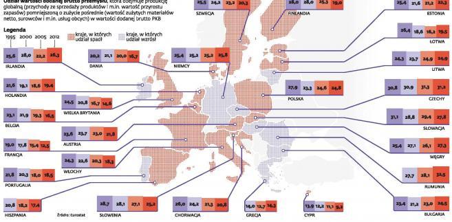 Jak ginął przemysł w Europie