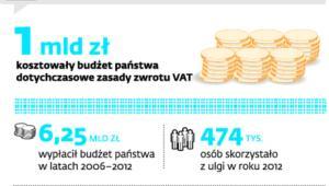 Zwrot VAT za materiały budowlane