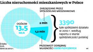 Liczba nieruchomości mieszkaniowych w Polsce
