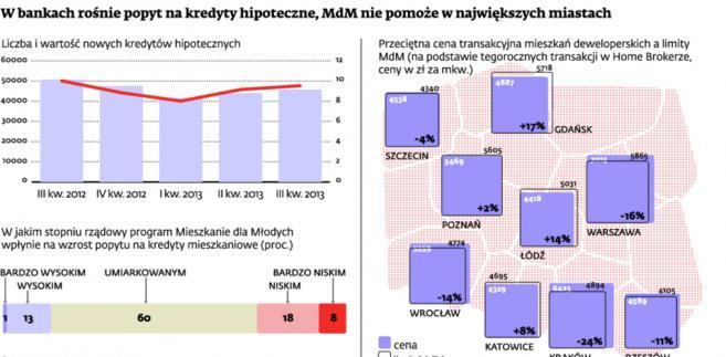 W bankach rośnie popyt na kredyty hipoteczne, MdM nie pomoże w największych miastach