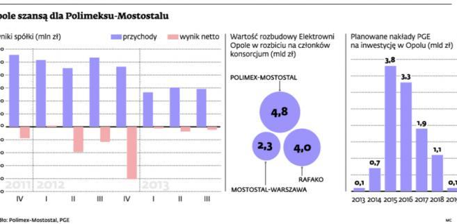 Opole szansą dla Polimexu-Mostostalu