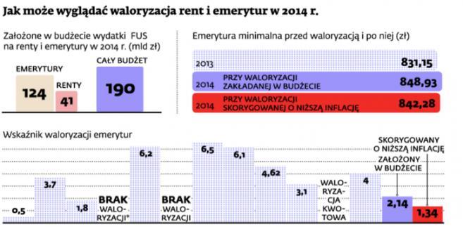 Jak może wyglądać waloryzacja rent i emerytur w 2014 r.