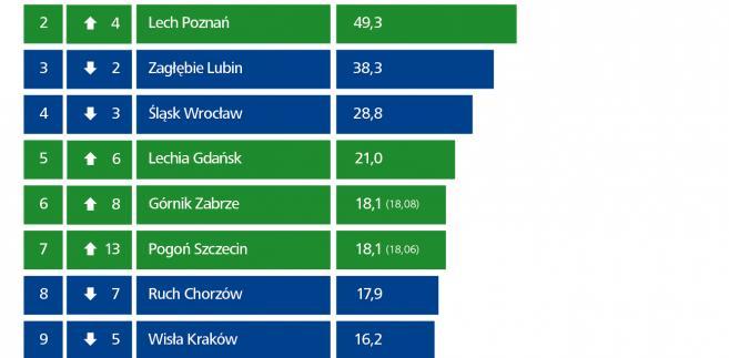 Najbogatsze kluby w Polsce - ranking Deloitte