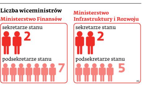 Liczba wiceminstrów