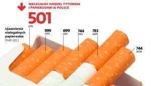 Nielegalny handel tytoniem i papierosami w Polsce