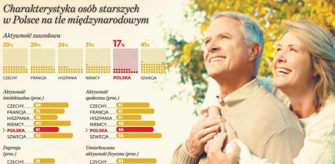 Charakterystyka osób starszych w Polsce na tle międzynarodowym