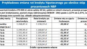 Kredyty NBP - tabela