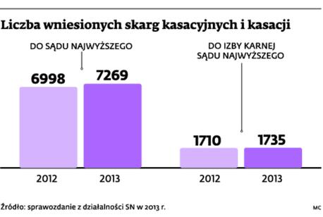 Liczba wniesionych skarg kasacyjnych i kasacji