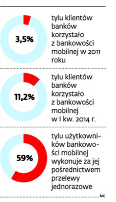 Liczba użytkowników bankowości mobilnej w największych bankach