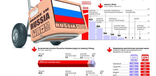 Rosyjskie marki zbyt tanie na bojkot