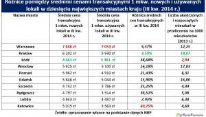 Różnice w cenach na rynku pierwotnym i wtórnym