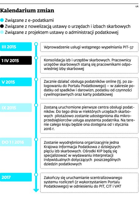 Kalendarium zmian