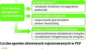 Zakładowe konflikty w Polsce
