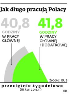 Jak długo pracują Polacy