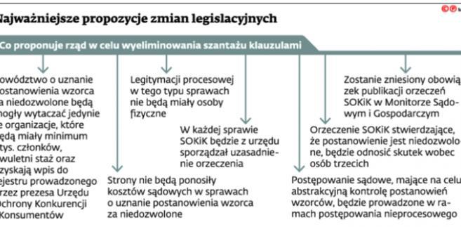 Najważniejsze propozycje zmian legislacyjnych