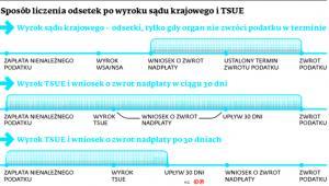 Sposób liczenia odsetek po wyroku sądu krajowego i TSUE