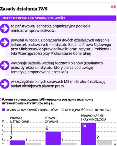 Zasady działania IWS