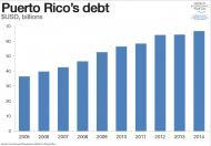 Trzy wykresy, które pokazują, że Portoryko stanie się wkrótce drugą Grecją