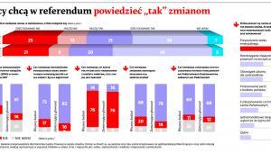 """Polacy chcą w referendum powiedzieć """"tak"""" zmianom"""
