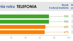 Infolinia - telekomy