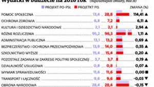 Wydatki w budżecie na 2016 rok