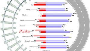 Udział przewoźników drogowych i kolejowych w transporcie towarów (proc.) na podstawie przewozów w tonokilometrach