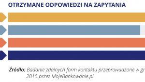 Najlepsza Jakość Obsługi w Kanałach Zdalnych - 06 - OTRZYMANE ODPOWIEDZI NA ZAPYTANIA