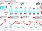 Ratowanie kolei po polsku: Rośnie liczba pasażerów, wyniki finansowe słabną