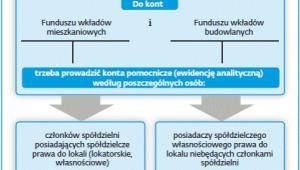 Analityka według Komitetu Standardów Rachunkowości