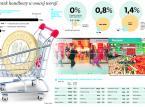 Podatek od handlu: Nowa danina uderzy głównie w żywność