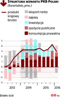 Struktura wzrostu PKB Polski