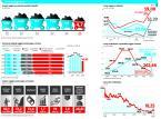 Wciąż bez planu restrukturyzacji górnictwa: Wyniki są coraz gorsze, koszty wydobycia za wysokie, a zatrudnienie za duże