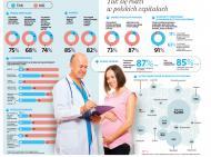Druzgocący raport NIK: porodówki ignorują standardy