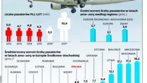 Tak rozwija się rynek lotniczy