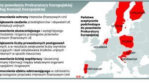 Zalety powołania Prokuratury Europejskiej według Komisji Europejskiej