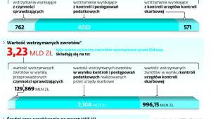 Zwroty VAT w statystykach