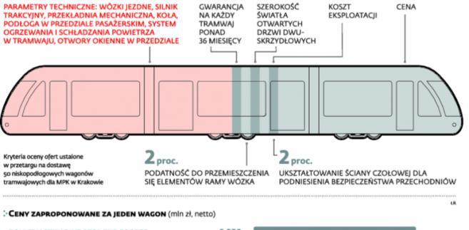 Cena tramwaju nie będzie najistotniejsza
